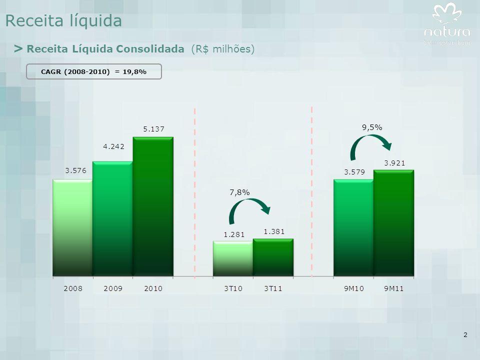 2 Receita líquida > Receita Líquida Consolidada (R$ milhões) CAGR (2008-2010) = 19,8% 7,8% 9,5%