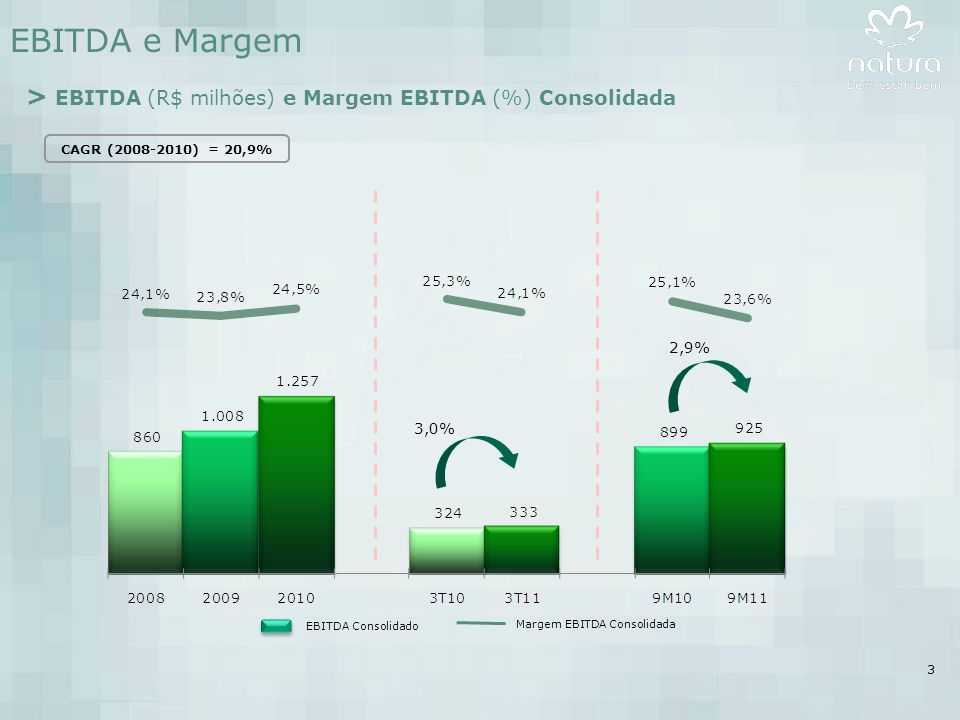 14 Produtividade - Brasil > Produtividade 1 Consultoras Brasil (R$ por consultora disponível média) (1)Produtividade medida através do volume de negócios (preços de varejo) dividido pelo número médio de consultoras disponíveis nos ciclos analisados.