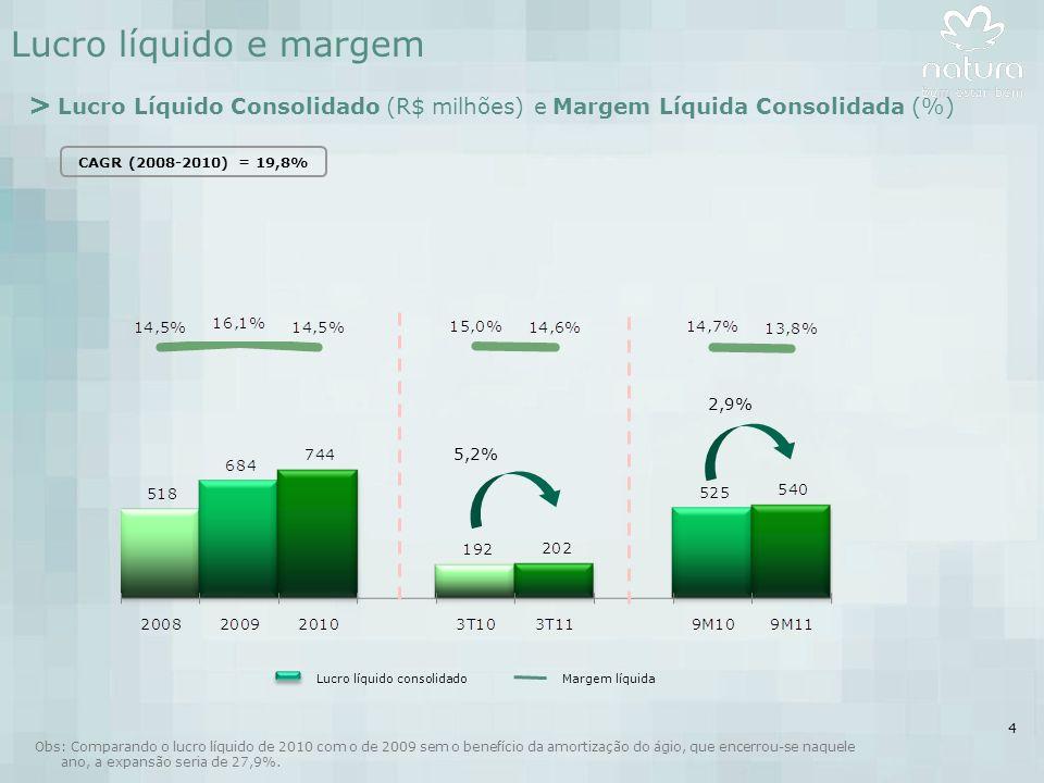 4 Lucro líquido e margem > Lucro Líquido Consolidado (R$ milhões) e Margem Líquida Consolidada (%) 5,2% CAGR (2008-2010) = 19,8% Lucro líquido consolidadoMargem líquida 2,9% Obs: Comparando o lucro líquido de 2010 com o de 2009 sem o benefício da amortização do ágio, que encerrou-se naquele ano, a expansão seria de 27,9%.
