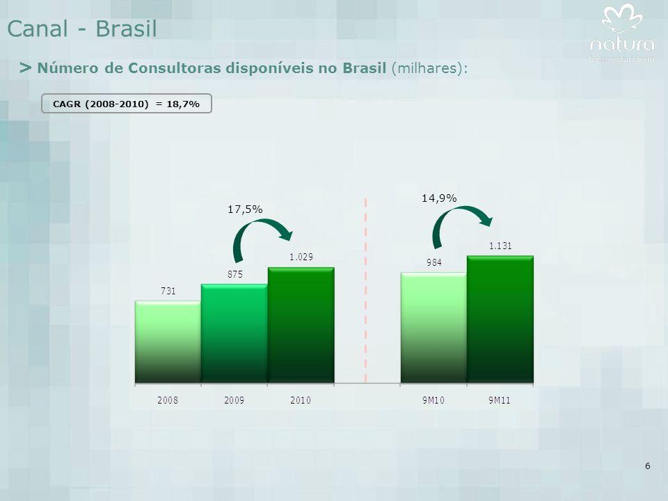 6 Canal - Brasil 17,5% > Número de Consultoras disponíveis no Brasil (milhares): CAGR (2008-2010) = 18,7% 14,9%