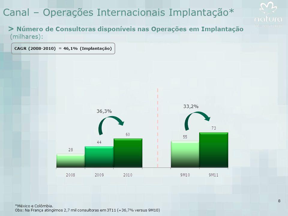 8 Canal – Operações Internacionais Implantação* *México e Colômbia.