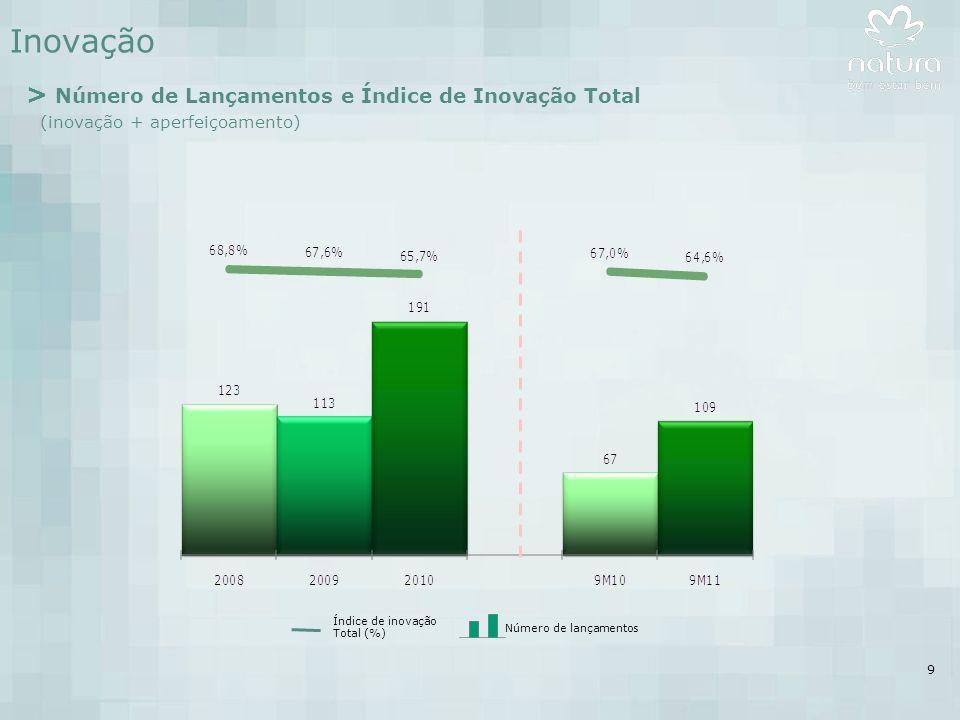 9 Inovação > Número de Lançamentos e Índice de Inovação Total (inovação + aperfeiçoamento) Índice de inovação Total (%) Número de lançamentos