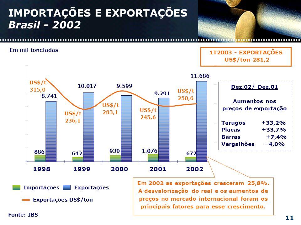 IMPORTAÇÕES E EXPORTAÇÕES Brasil - 2002 Fonte: IBS 2002199919982000 11.686 9.291 672 1.076 9.599 10.017 930 642 8.741 886 US$/t 250,6 US$/t 245,6 US$/t 283,1 US$/t 236,1 US$/t 315,0 2001 1T2003 - EXPORTAÇÕES US$/ton 281,2 ImportaçõesExportações Exportações US$/ton Em mil toneladas Em 2002 as exportações cresceram 25,8%.