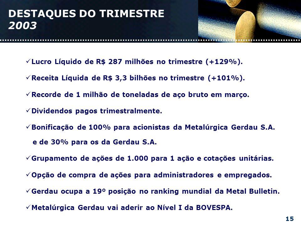 DESTAQUES DO TRIMESTRE 2003 Lucro Líquido de R$ 287 milhões no trimestre (+129%).