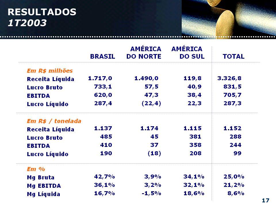 Margem BrutaMargem Ebitda Brasil América do Norte América do Sul R$ milhões Receita Líquida 1T024T021T03 1.659 2.566 3.327 120 1.717 1.490 Ebitda R$ milhões 1T024T024T03 412 598 706 39 620 47 36% 32% 3% 1T022T023T024T021T031T022T023T024T02 43% 34% 4% 1T03 COMPARATIVO DOS RESULTADOS 18