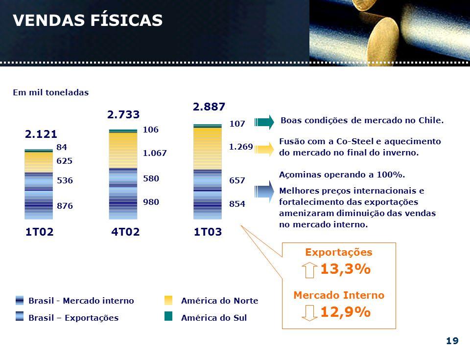 854 657 1.269 107 980 580 1.067 106 876 536 625 84 1T024T021T03 Boas condições de mercado no Chile.