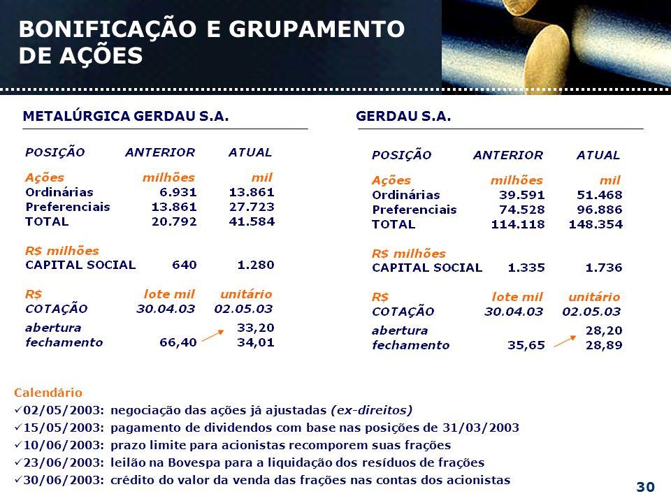 POLÍTICA DE DIVIDENDOS Lucro líquido ajustadoDividendos pagos Distribuir, no mínimo, 30% do lucro líquido ajustado.