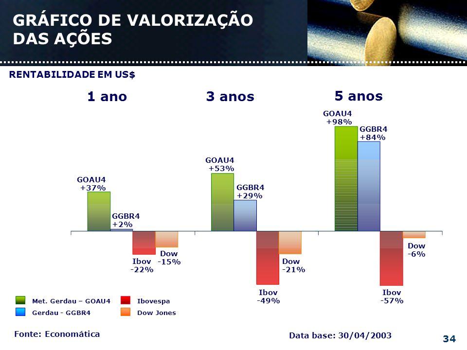 GRÁFICO DE VALORIZAÇÃO DAS AÇÕES Data base: 30/04/2003 Fonte: Economática GGBR4 +2% Ibov -22% GGBR4 +29% GGBR4 +84% Dow -6% Ibov -57% Dow -15% Dow -21% Ibov -49% GOAU4 +37% GOAU4 +53% GOAU4 +98% 1 ano3 anos 5 anos Met.