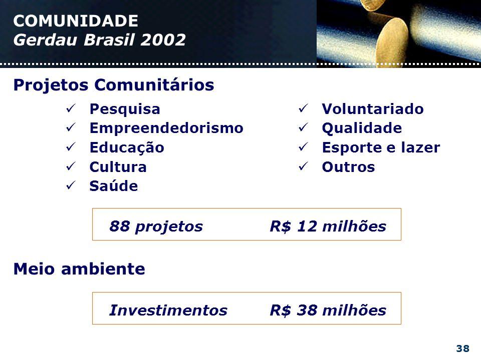COMUNIDADE Gerdau Brasil 2002 Pesquisa Empreendedorismo Educação Cultura Saúde Voluntariado Qualidade Esporte e lazer Outros 88 projetosR$ 12 milhões Meio ambiente Projetos Comunitários InvestimentosR$ 38 milhões 38