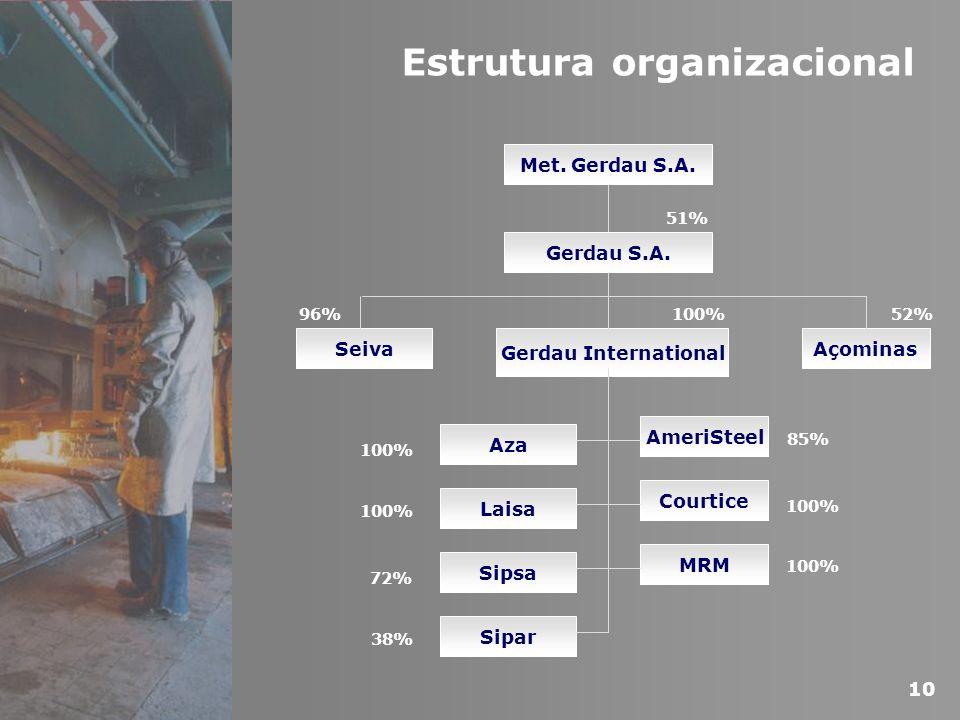 Estrutura organizacional Met. Gerdau S.A. Gerdau S.A. Seiva Gerdau International Açominas AmeriSteel Courtice MRM Sipsa Laisa Aza Sipar 51% 52%100%96%