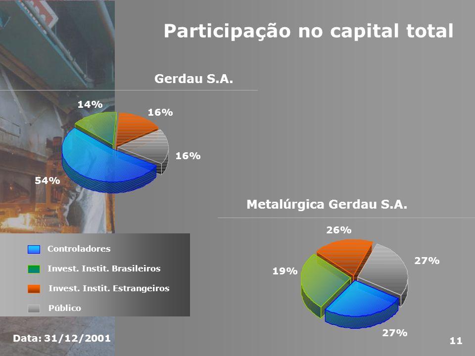 Participação no capital total Metalúrgica Gerdau S.A. 19% 26% 27% Controladores Invest. Instit. Brasileiros Público Invest. Instit. Estrangeiros Gerda