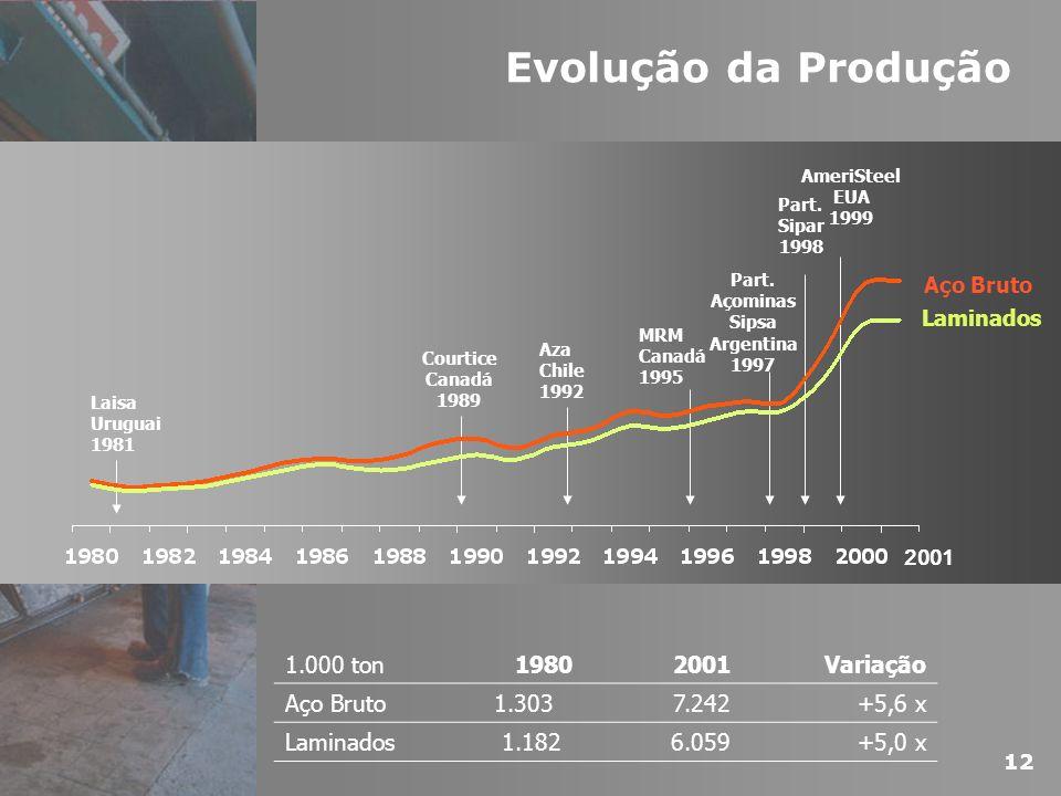 Evolução da Produção Laisa Uruguai 1981 Aza Chile 1992 Part. Sipar 1998 MRM Canadá 1995 Courtice Canadá 1989 Part. Açominas Sipsa Argentina 1997 Ameri