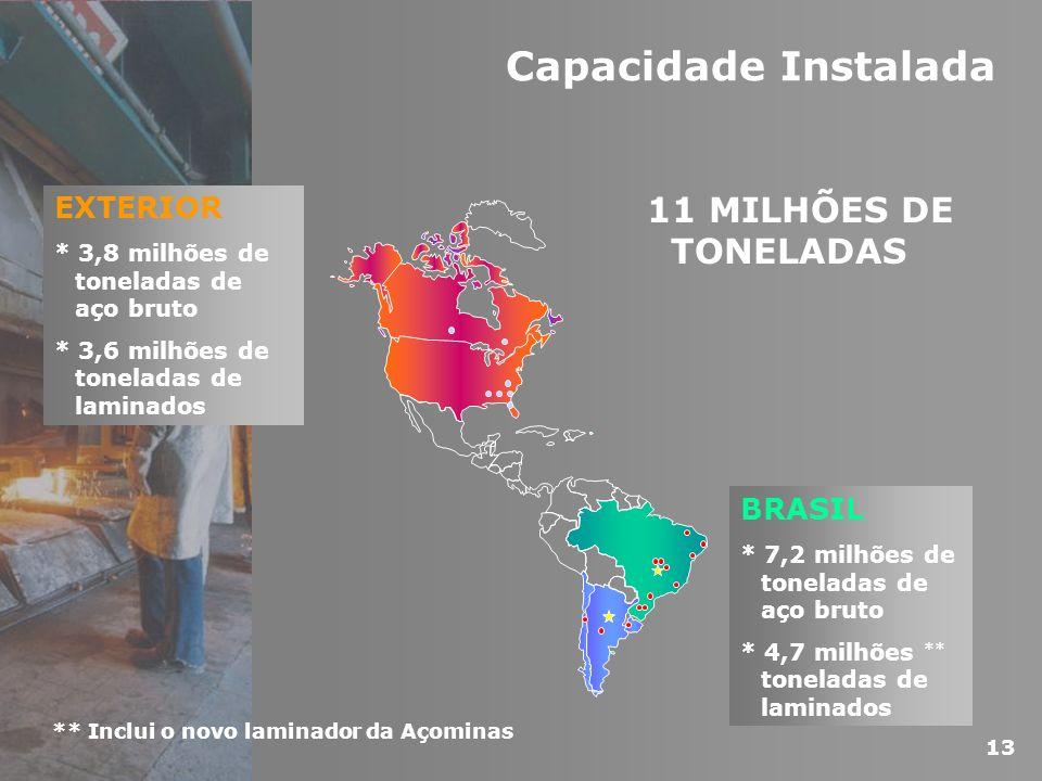 Capacidade Instalada BRASIL * 7,2 milhões de toneladas de aço bruto * 4,7 milhões ** toneladas de laminados 11 MILHÕES DE TONELADAS EXTERIOR * 3,8 mil