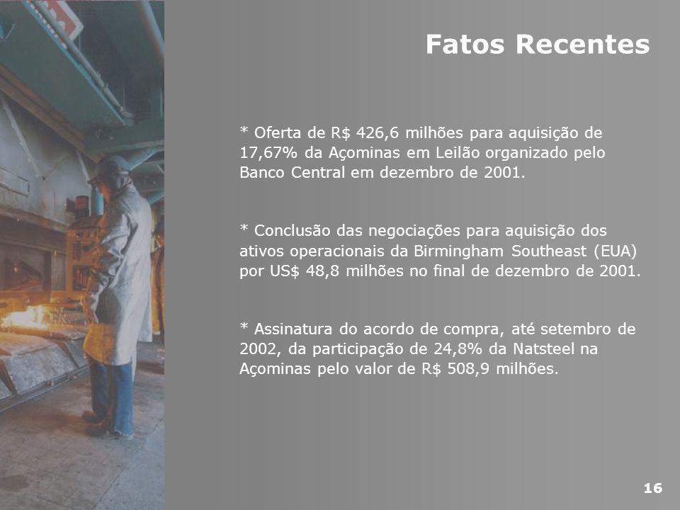 Fatos Recentes * Oferta de R$ 426,6 milhões para aquisição de 17,67% da Açominas em Leilão organizado pelo Banco Central em dezembro de 2001. * Conclu