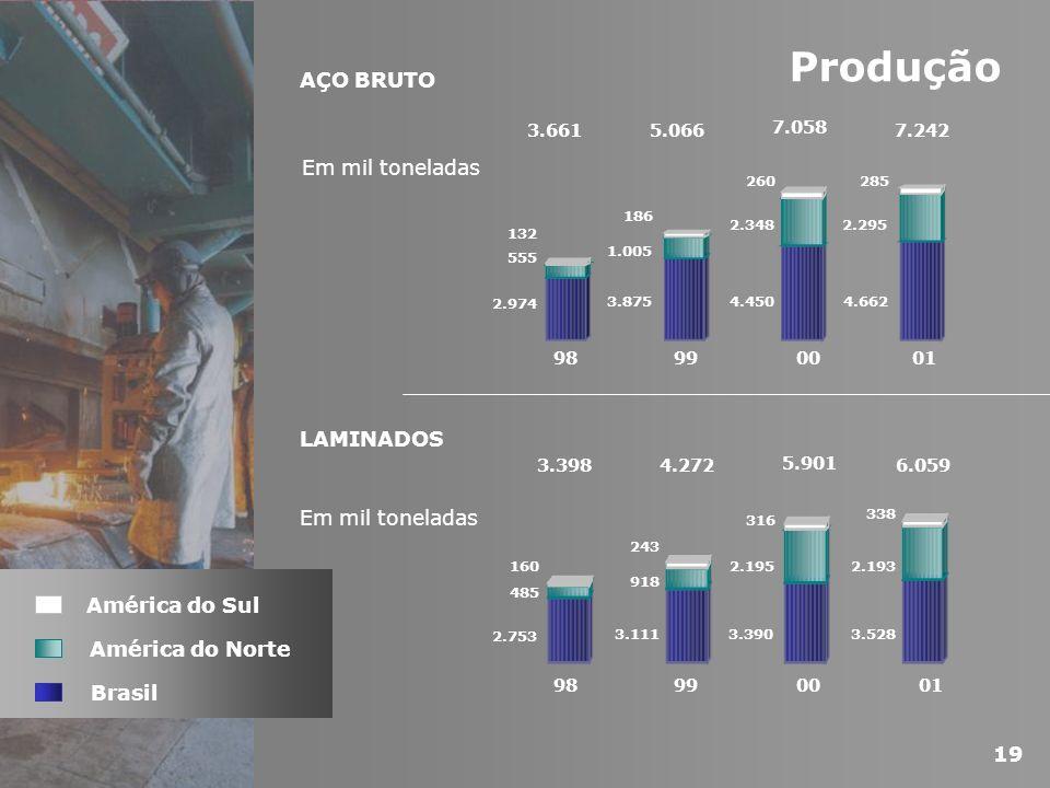 Produção Brasil América do Sul América do Norte Em mil toneladas 3.6615.066 7.058 7.242 2.974 555 132 3.875 1.005 186 4.450 2.348 260 4.662 2.295 285