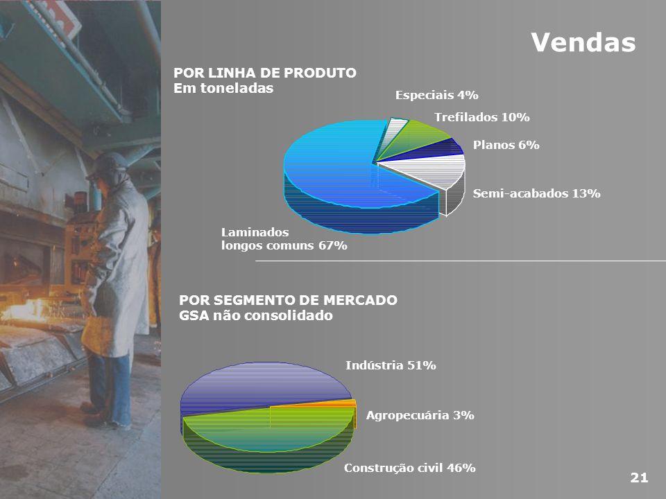 Indústria 51% Construção civil 46% Agropecuária 3% POR SEGMENTO DE MERCADO GSA não consolidado Vendas POR LINHA DE PRODUTO Em toneladas Laminados long