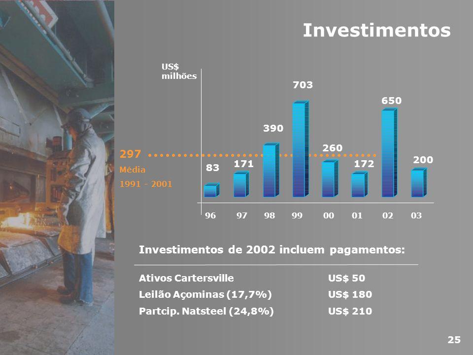 Investimentos 297 Média 1991 - 2001 96 US$ milhões 83 171 390 703 260 172 650 200 97989900010203 Investimentos de 2002 incluem pagamentos: Ativos Cart