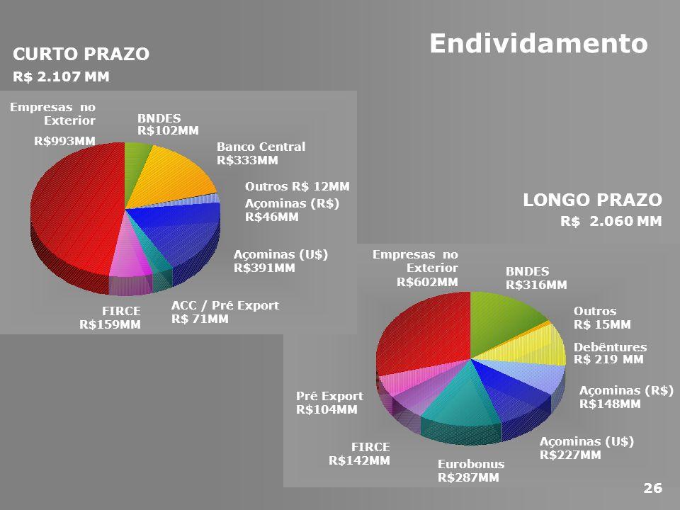 LONGO PRAZO R$ 2.060 MM Endividamento CURTO PRAZO R$ 2.107 MM BNDES R$102MM Empresas no Exterior R$993MM ACC / Pré Export R$ 71MM FIRCE R$159MM Banco