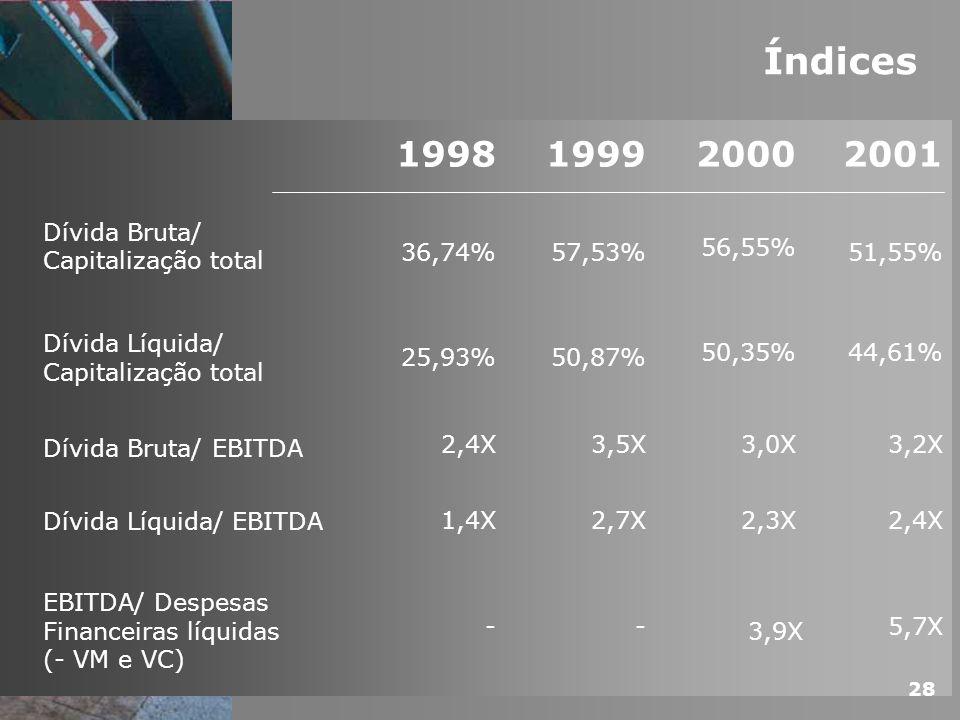 Índices 1998199920002001 Dívida Bruta/ Capitalização total 36,74%57,53% 56,55% 51,55% Dívida Líquida/ Capitalização total 25,93%50,87% 50,35%44,61% Dí