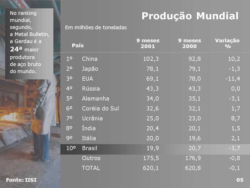 Brasil 2,7 -5,1 -23,8 5,4 3,1 -0,2 2,4 -10,0% -5,0% 0,0% 5,0% 10,0% 15,0% 20,0% 1994199519961997199819992000 -30,0 -25,0 -20,0 -15,0 -10,0 -5,0 0,0 5,0 10,0 Elasticidade (vezes) Consumo Aparente - Brasil PIB Elasticidade Fonte: IISI/ IBS Em milhões de toneladas Região2000 Crescimento médio anual (%) 2005 Previsão CONSUMO APARENTE NA AMÉRICA LATINA CONSUMO APARENTE Brasil x PIB PARTICIPAÇÃO DE MERCADO GERDAU Belgo Outros 06