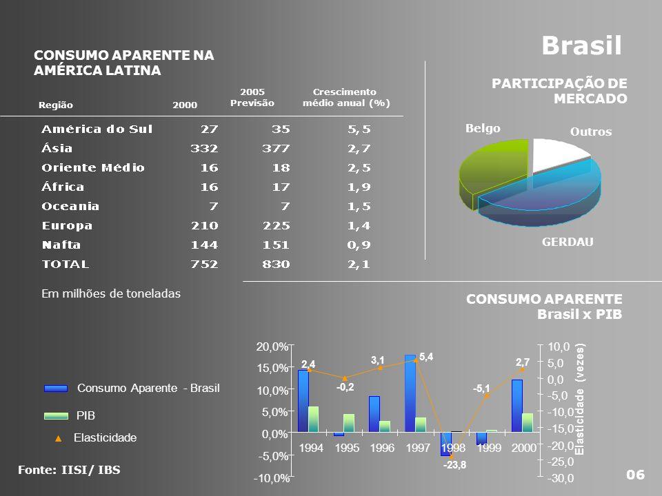 Brasil 2,7 -5,1 -23,8 5,4 3,1 -0,2 2,4 -10,0% -5,0% 0,0% 5,0% 10,0% 15,0% 20,0% 1994199519961997199819992000 -30,0 -25,0 -20,0 -15,0 -10,0 -5,0 0,0 5,