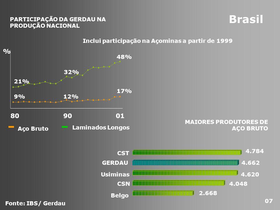 Fonte: IBS/ Gerdau Aço Bruto Laminados Longos 809001 9%12% 17% 21% 32% 48% Inclui participação na Açominas a partir de 1999 % CST GERDAU Usiminas CSN