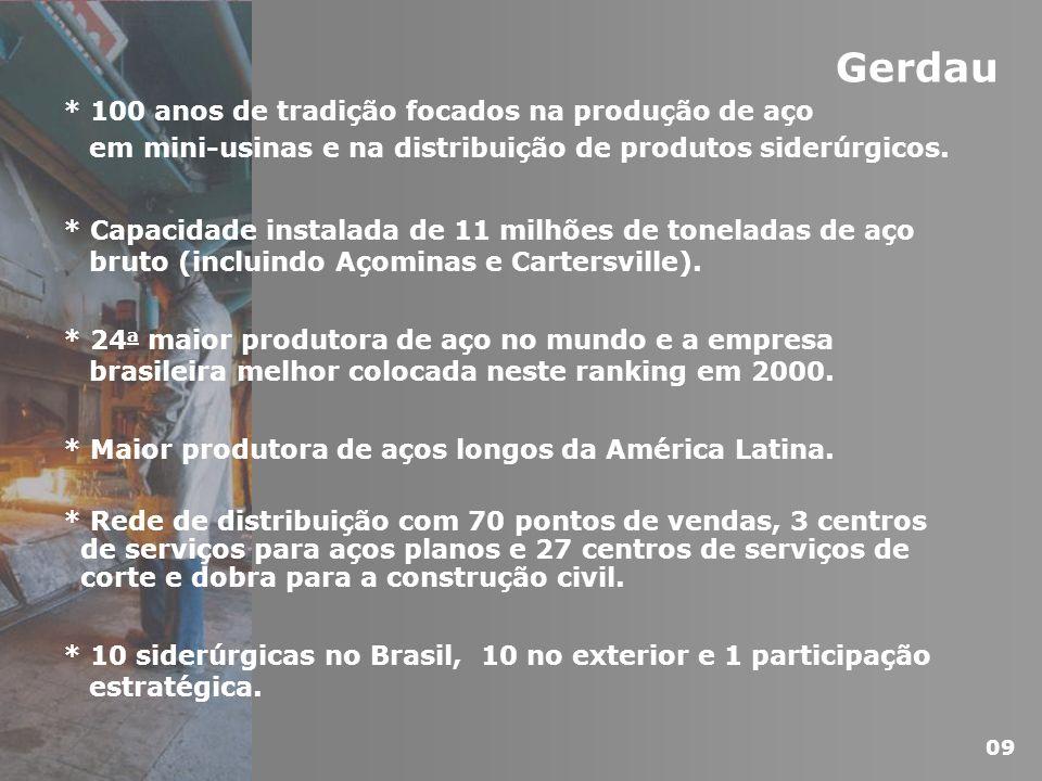Setor Siderúrgico Visão Geral da Companhia Fatos Recentes Desempenho Operacional Desempenho Financeiro Estratégia de Crescimento Características da Emissão