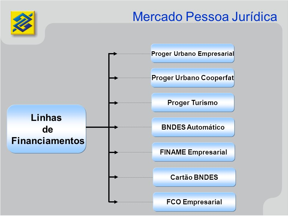 Proger Urbano Empresarial BNDES Automático Linhas de Financiamentos Proger Urbano Cooperfat Proger Turismo FINAME Empresarial Cartão BNDES FCO Empresa
