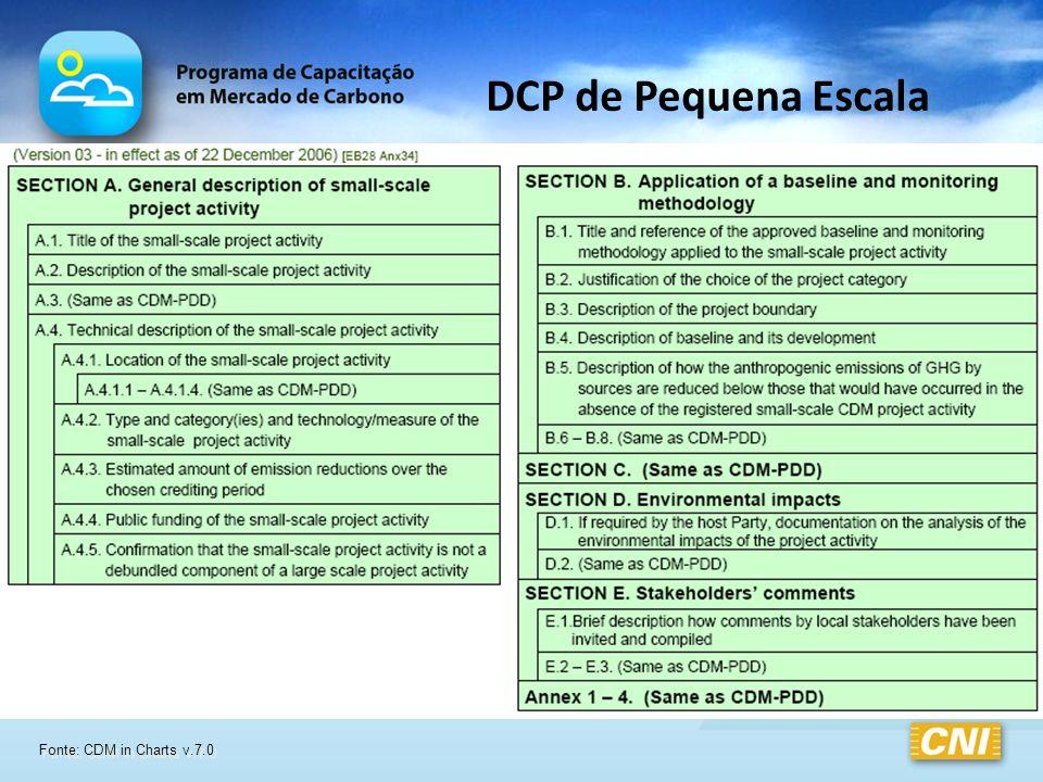 Fonte: CDM in Charts v.7.0 DCP de Pequena Escala