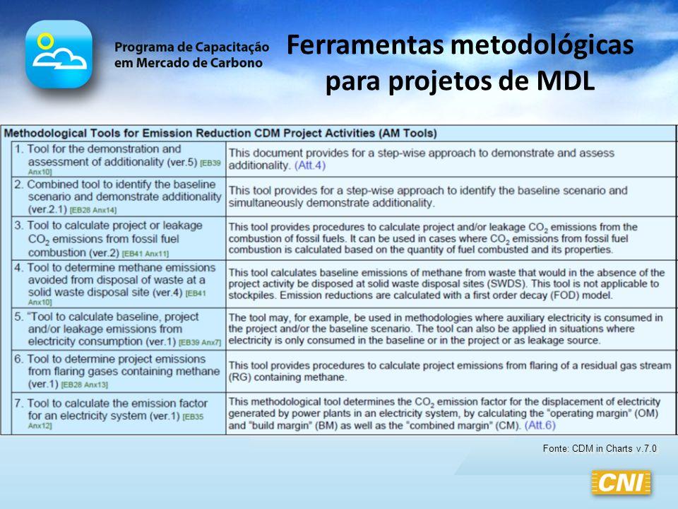 Ferramentas metodológicas para projetos de MDL Fonte: CDM in Charts v.7.0