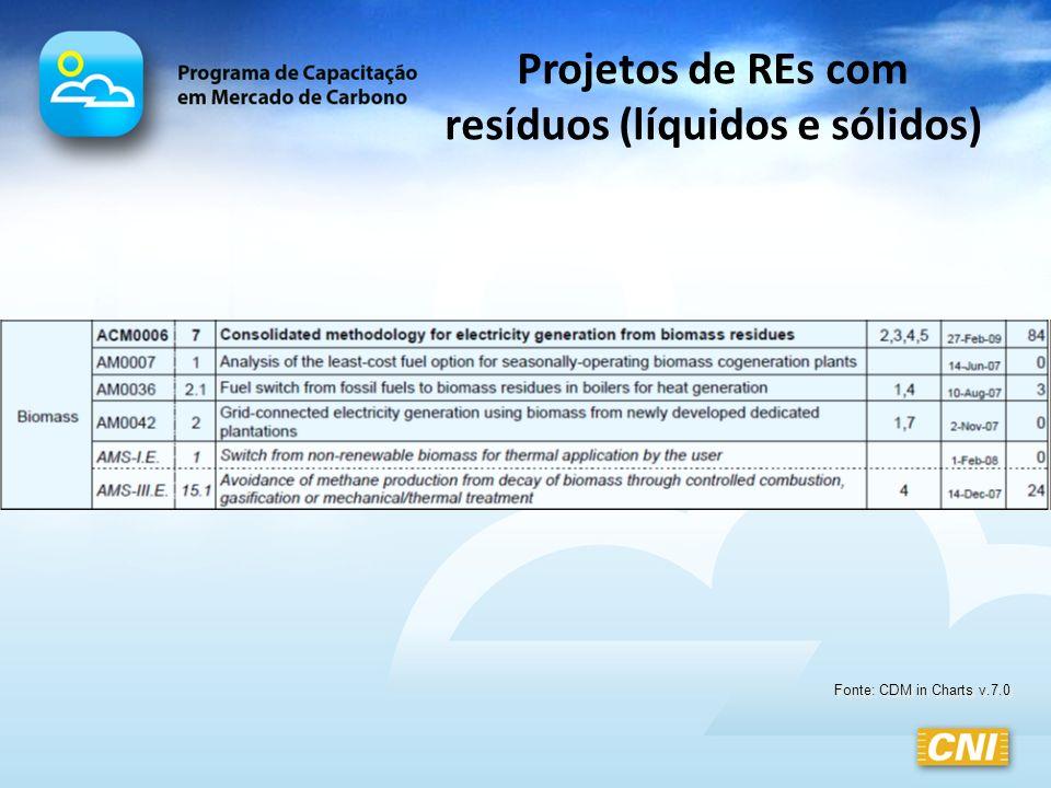 Projetos de REs com resíduos (líquidos e sólidos) Fonte: CDM in Charts v.7.0