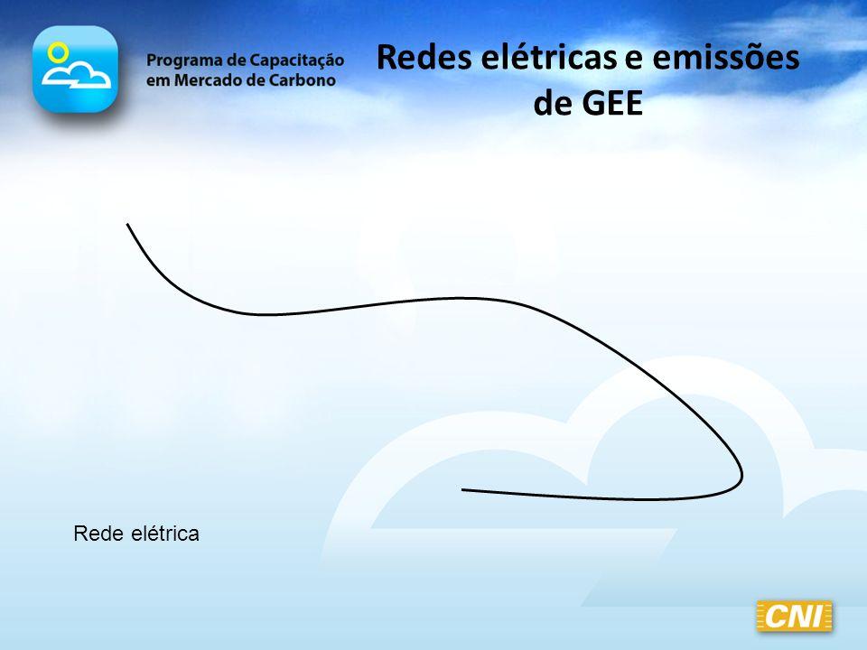 Redes elétricas e emissões de GEE Rede elétrica