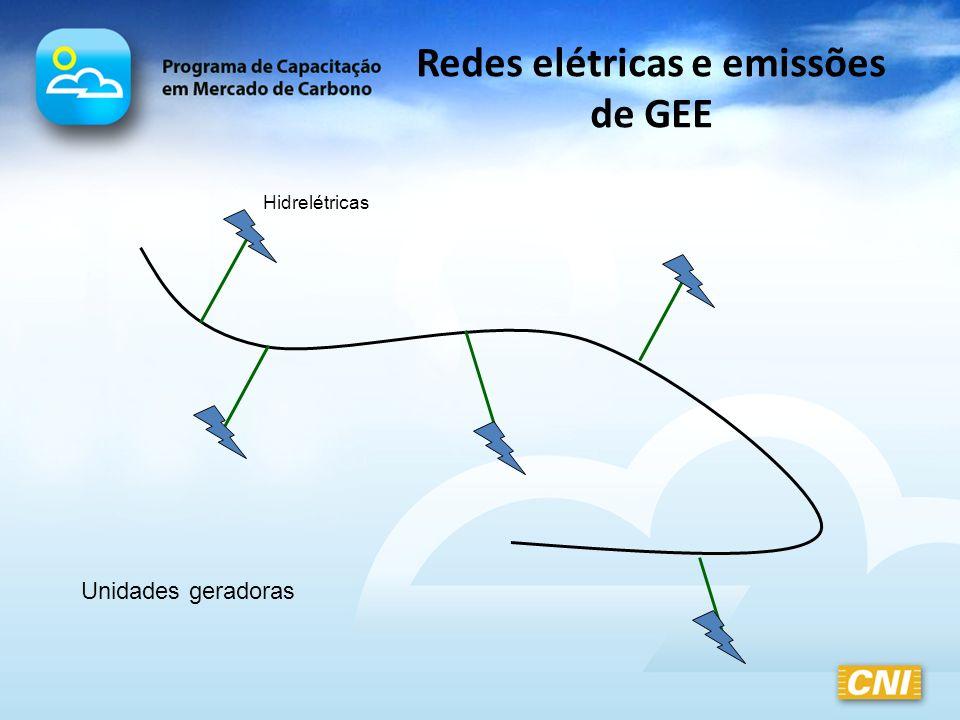 Redes elétricas e emissões de GEE Unidades geradoras Hidrelétricas