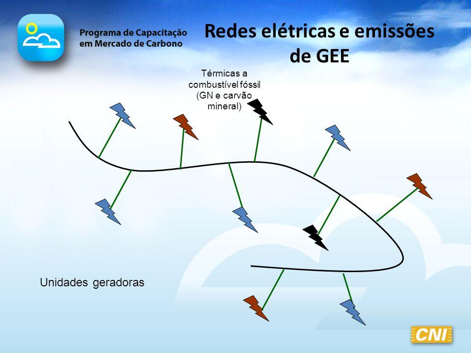 Redes elétricas e emissões de GEE Unidades geradoras Térmicas a combustível fóssil (GN e carvão mineral)