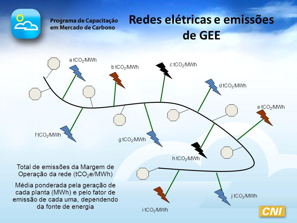 Redes elétricas e emissões de GEE Total de emissões da Margem de Operação da rede (tCO 2 e/MWh) Média ponderada pela geração de cada planta (MWh) e pe