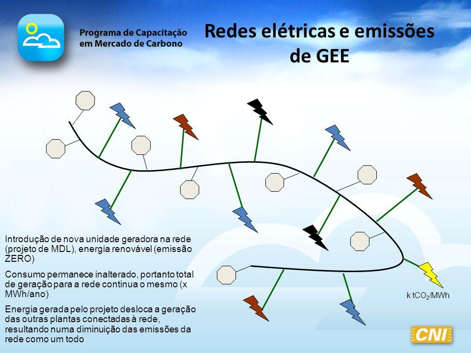Redes elétricas e emissões de GEE Introdução de nova unidade geradora na rede (projeto de MDL), energia renovável (emissão ZERO) Consumo permanece ina