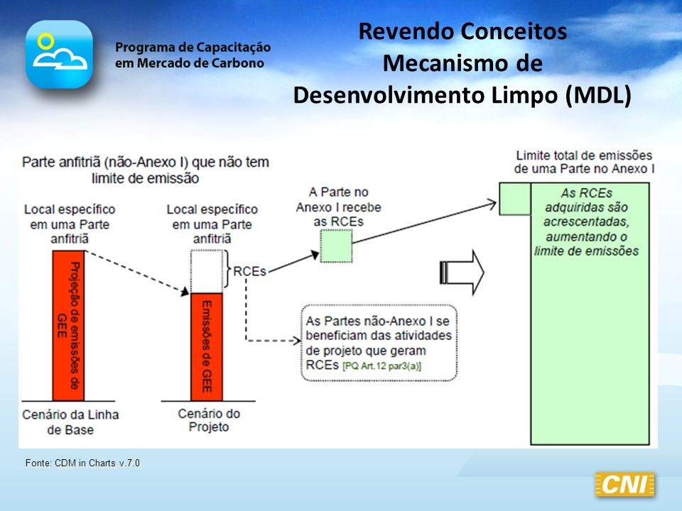 Revendo Conceitos Ciclo dos Projetos de MDL Descrição das Atividades do Projeto Descrição das Atividades do Projeto Conselho Executivo de MDL (CDM EB) Conselho Executivo de MDL (CDM EB) (1) DCP – Documento de Concepção de Projeto (4) Validação (6) Registro das Atividades de Projeto (7) Monitoramento (9) Emissão Entidade Operacional Designada (EOD) (8) Verificação Participantes do Projeto Participantes Autoridade Nacional Designada (AND) (5) Carta de Aprovação Relatório de Monitoramento Participantes do Projeto Participantes Entidade Operacional Designada (EOD) Reduções Certificadas de Emissão (RCEs) Relatório de Verificação Solicitação de Emissão de RCEs (2) Consulta Pública Local (3) Consulta Pública Global