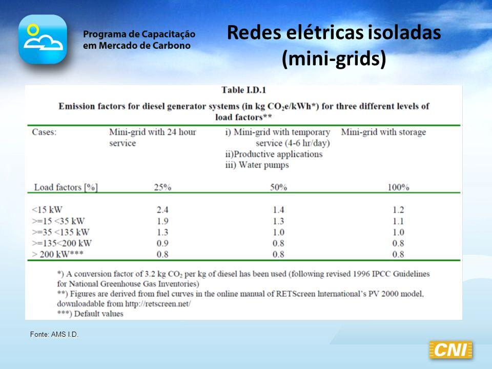 Redes elétricas isoladas (mini-grids) Fonte: AMS I.D.