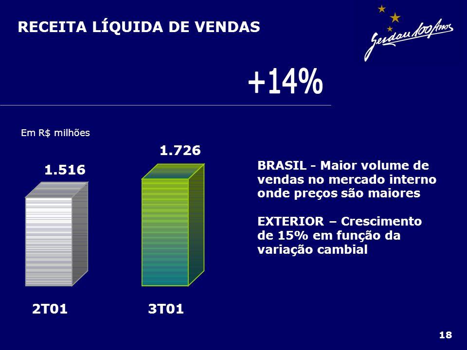 RECEITA LÍQUIDA DE VENDAS 18 Em R$ milhões 3T012T01 1.726 1.516 BRASIL - Maior volume de vendas no mercado interno onde preços são maiores EXTERIOR –