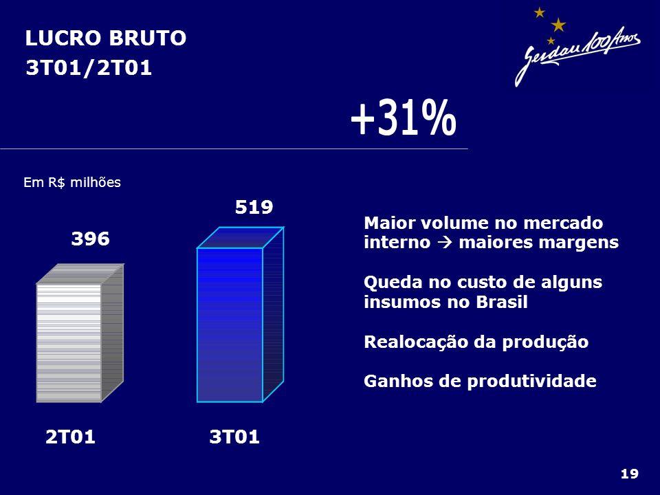 LUCRO BRUTO 3T01/2T01 19 Em R$ milhões 3T012T01 519 396 Maior volume no mercado interno maiores margens Queda no custo de alguns insumos no Brasil Rea