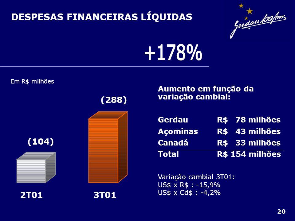 20 DESPESAS FINANCEIRAS LÍQUIDAS Em R$ milhões 3T012T01 (288) (104) Aumento em função da variação cambial: GerdauR$ 78 milhões Açominas R$ 43 milhões