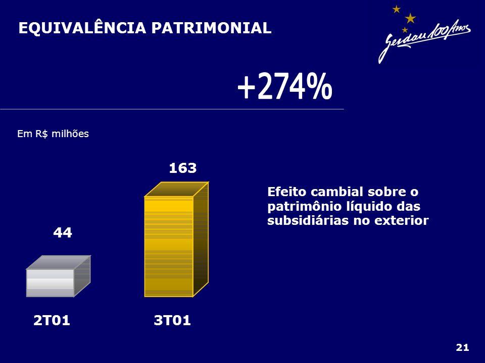 EQUIVALÊNCIA PATRIMONIAL 21 Em R$ milhões 3T012T01 163 44 Efeito cambial sobre o patrimônio líquido das subsidiárias no exterior
