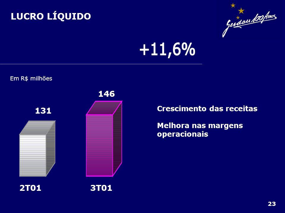LUCRO LÍQUIDO 23 Em R$ milhões 3T012T01 131 146 Crescimento das receitas Melhora nas margens operacionais