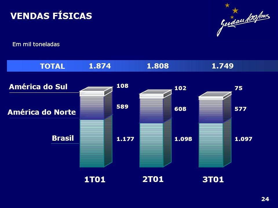 VENDAS FÍSICAS TOTAL 1.8741.8081.749 Em mil toneladas 3T01 2T01 1T01 Brasil América do Norte América do Sul 1.177 589 108 102 608 1.098 75 577 1.097 2
