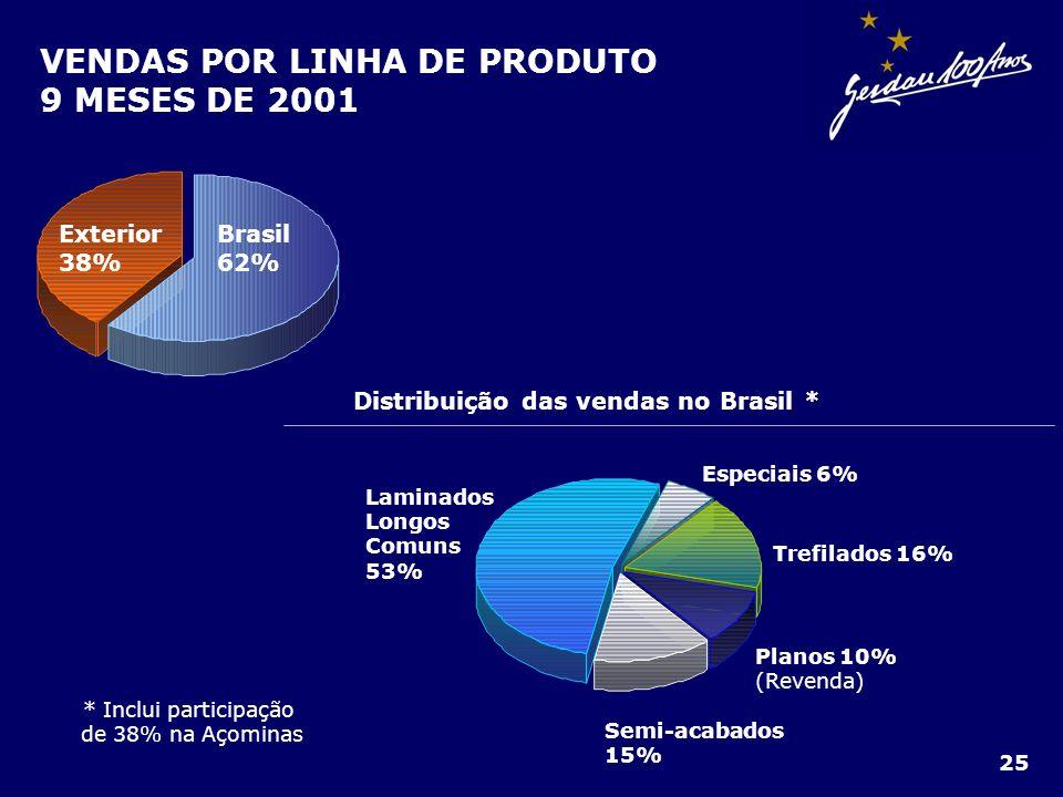VENDAS POR LINHA DE PRODUTO 9 MESES DE 2001 Brasil 62% Exterior 38% Distribuição das vendas no Brasil * Laminados Longos Comuns 53% Especiais 6% Trefi