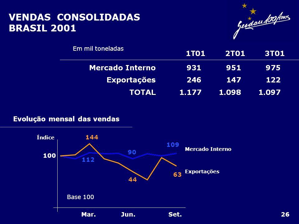 VENDAS CONSOLIDADAS BRASIL 2001 Evolução mensal das vendas 90 109 144 44 63 112 Base 100 Mar. Mercado Interno Exportações 100 Jun.Set. Índice Em mil t