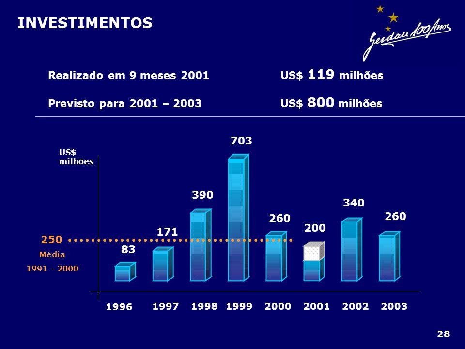 1996 1997199819992000200120022003 US$ milhões 83 171 390 703 260 200 340 260 250 Média 1991 - 2000 INVESTIMENTOS Realizado em 9 meses 2001US$ 119 milh