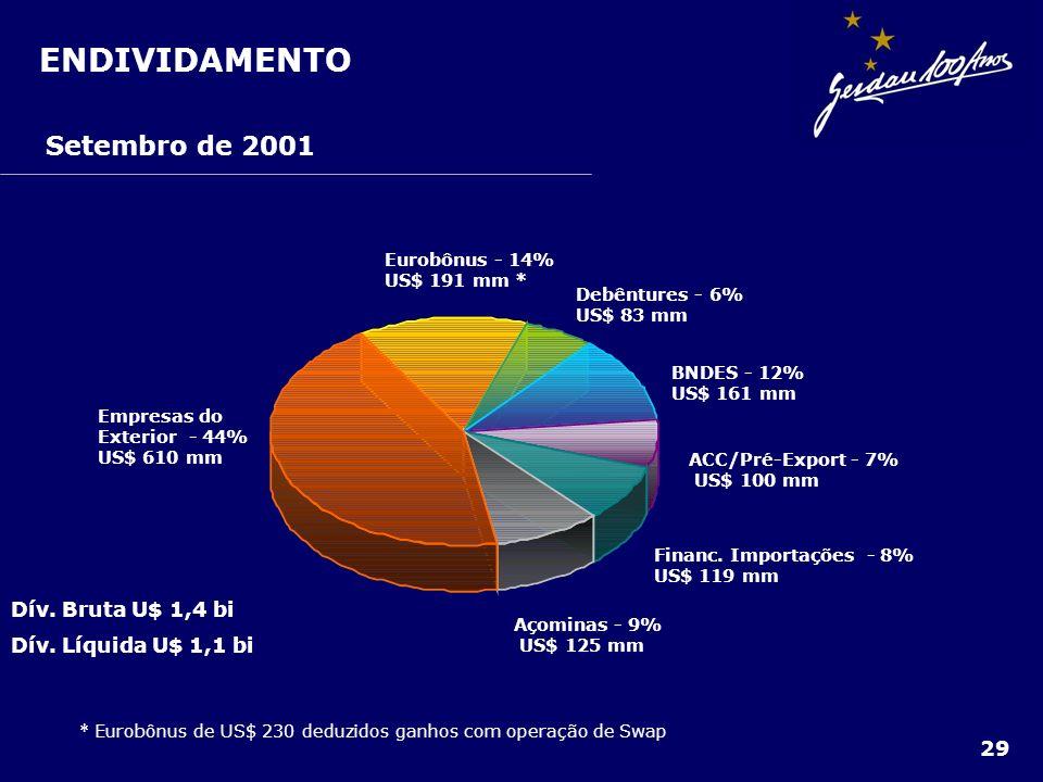 ENDIVIDAMENTO Açominas - 9% US$ 125 mm Financ. Importações - 8% US$ 119 mm ACC/Pré-Export - 7% US$ 100 mm BNDES - 12% US$ 161 mm Debêntures - 6% US$ 8