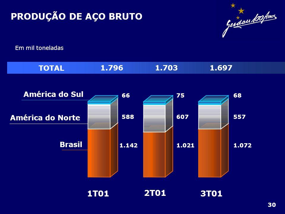 PRODUÇÃO DE AÇO BRUTO Em mil toneladas 3T01 2T01 1T01 Brasil América do Norte América do Sul 66 588 1.142 75 607 1.021 68 557 1.072 TOTAL 1.7961.7031.
