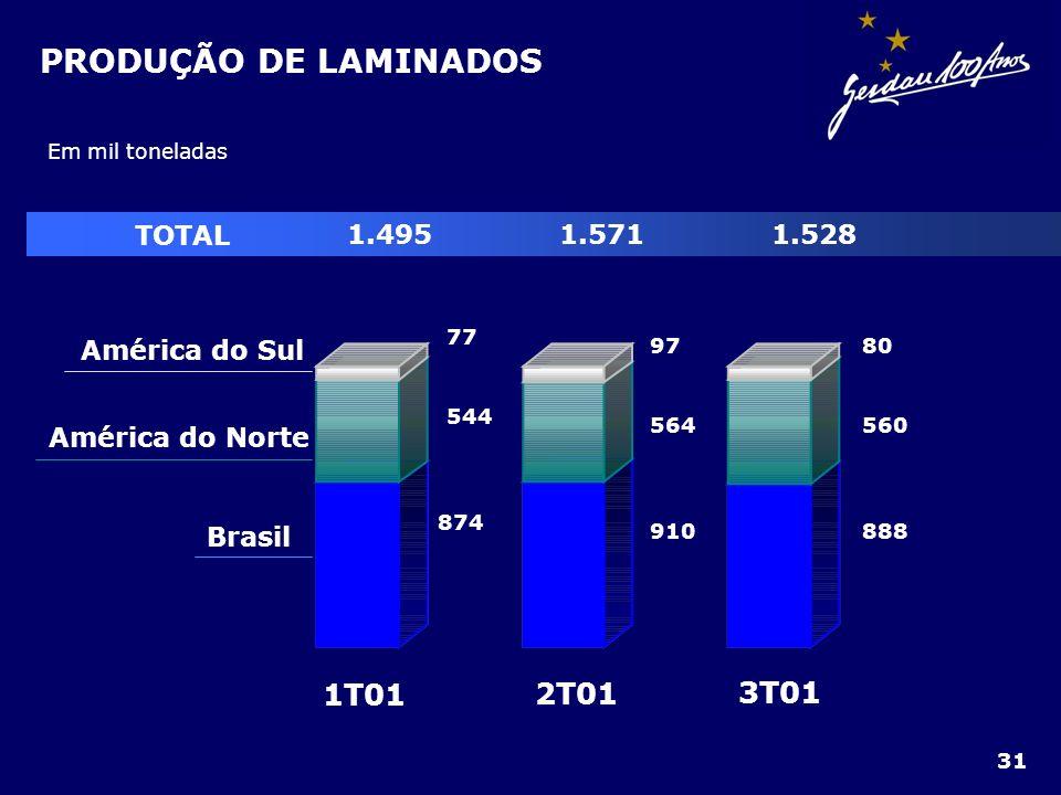 PRODUÇÃO DE LAMINADOS Em mil toneladas 3T01 2T01 1T01 Brasil América do Norte América do Sul 77 544 874 97 564 910 80 560 888 TOTAL 1.4951.5711.528 31